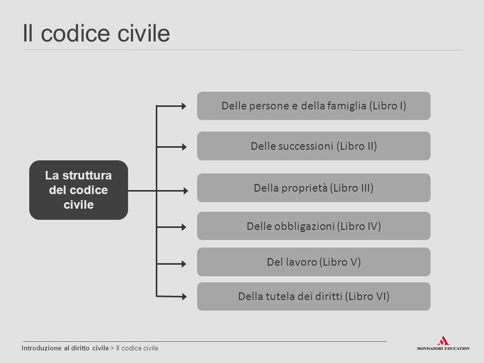 Il codice civile Introduzione al diritto civile > Il codice civile La struttura del codice civile Delle persone e della famiglia (Libro I) Delle succe