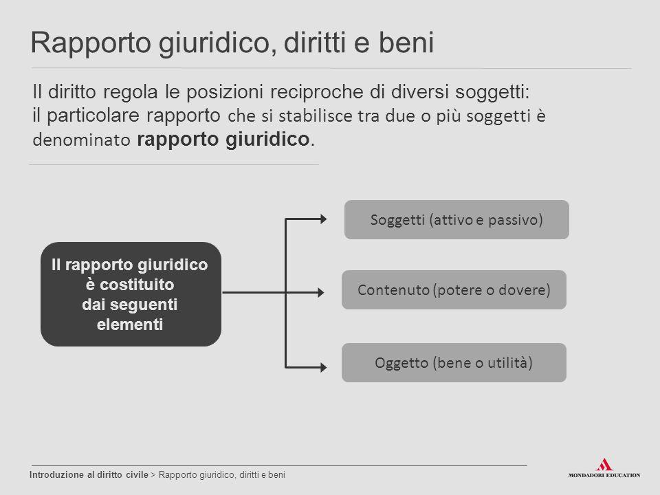Il diritto regola le posizioni reciproche di diversi soggetti: il particolare rapporto che si stabilisce tra due o più soggetti è denominato rapporto