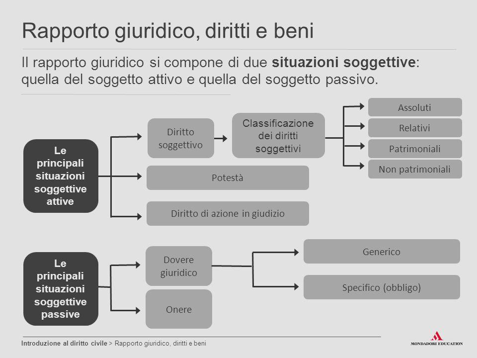 Il rapporto giuridico si compone di due situazioni soggettive: quella del soggetto attivo e quella del soggetto passivo. Introduzione al diritto civil