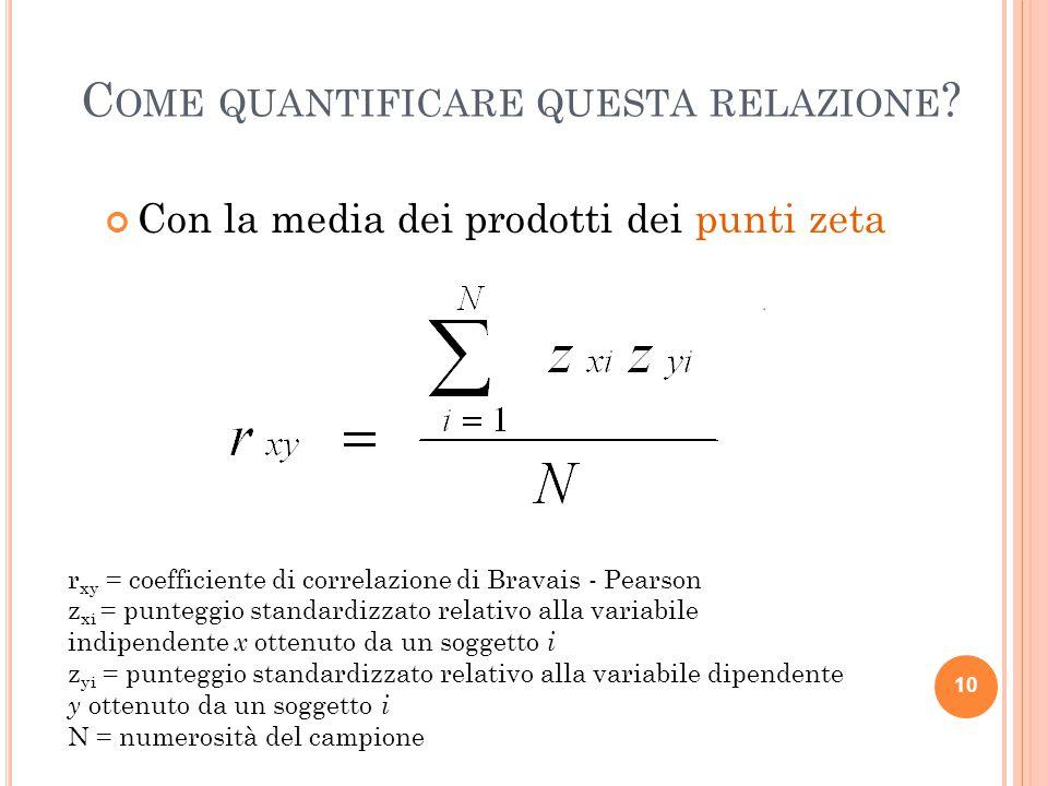 C OME QUANTIFICARE QUESTA RELAZIONE ? Con la media dei prodotti dei punti zeta 10 r xy = coefficiente di correlazione di Bravais - Pearson z xi = punt