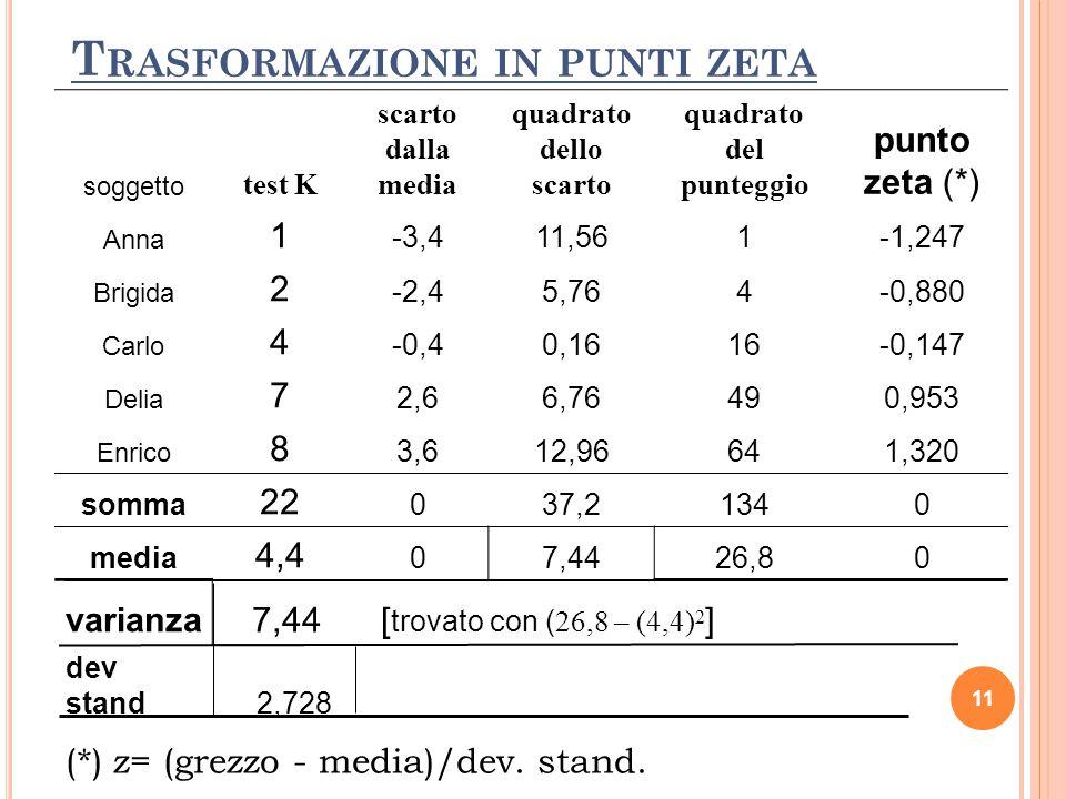 11 T RASFORMAZIONE IN PUNTI ZETA soggetto test K scarto dalla media quadrato dello scarto quadrato del punteggio punto zeta (*) Anna 1 -3,411,561-1,24