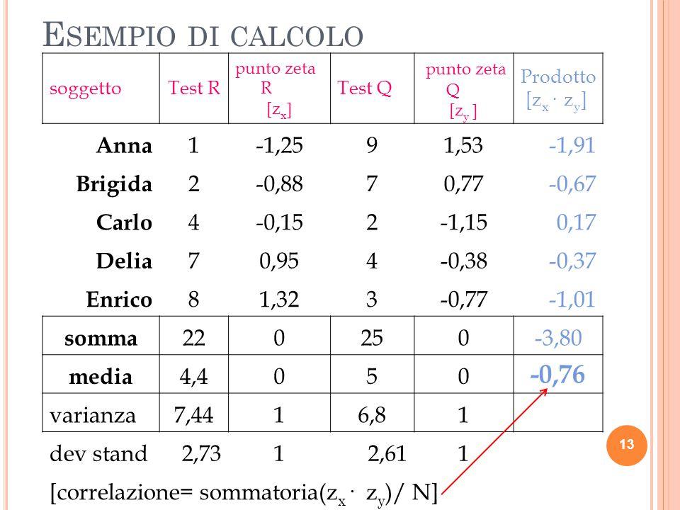 E SEMPIO DI CALCOLO soggettoTest R punto zeta R [z x ] Test Q punto zeta Q [z y ] Prodotto [z x · z y ] Anna 1-1,2591,53-1,91 Brigida 2-0,8870,77-0,67