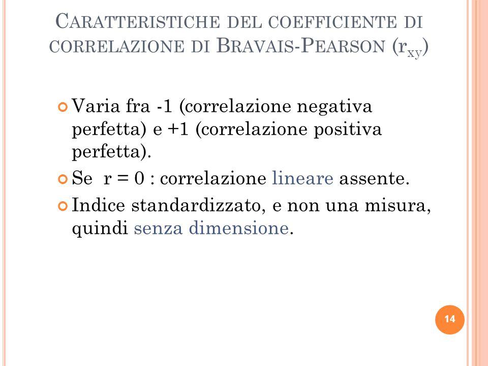 C ARATTERISTICHE DEL COEFFICIENTE DI CORRELAZIONE DI B RAVAIS -P EARSON (r xy ) Varia fra -1 (correlazione negativa perfetta) e +1 (correlazione posit