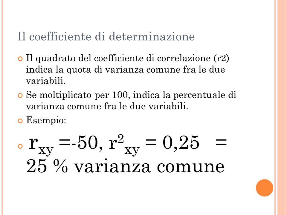 Il coefficiente di determinazione Il quadrato del coefficiente di correlazione (r2) indica la quota di varianza comune fra le due variabili. Se moltip