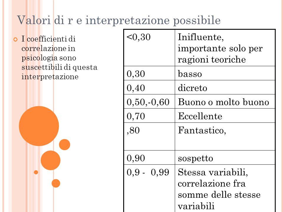 Valori di r e interpretazione possibile I coefficienti di correlazione in psicologia sono suscettibili di questa interpretazione <0,30Inifluente, impo