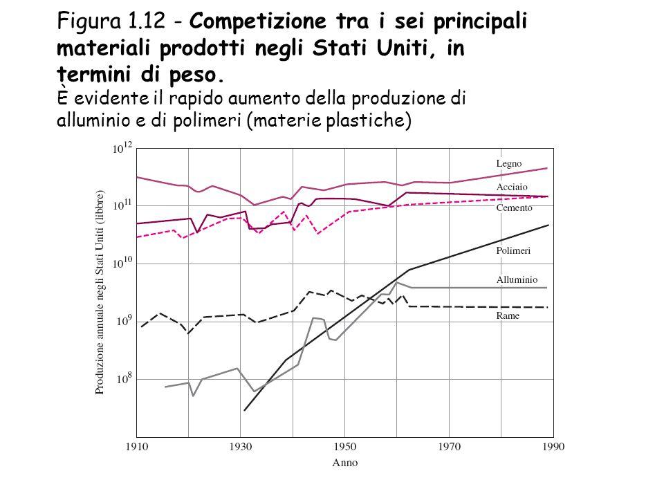 Figura 1.12 - Competizione tra i sei principali materiali prodotti negli Stati Uniti, in termini di peso. È evidente il rapido aumento della produzion