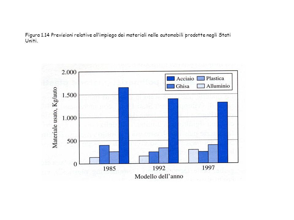 Figura 1.14 Previsioni relative all'impiego dei materiali nelle automobili prodotte negli Stati Uniti.