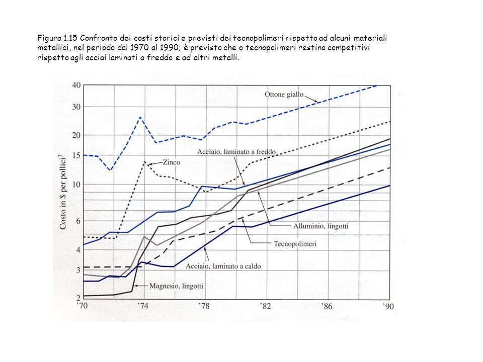 Figura 1.15 Confronto dei costi storici e previsti dei tecnopolimeri rispetto ad alcuni materiali metallici, nel periodo dal 1970 al 1990; è previsto