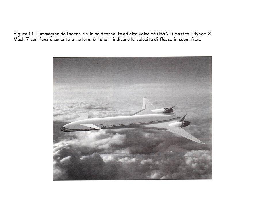 Figura 1.1. L'immagine dell'aereo civile da trasporto ad alta velocità (HSCT) mostra l'Hyper-X Mach 7 con funzionamento a motore. Gli anelli indicano