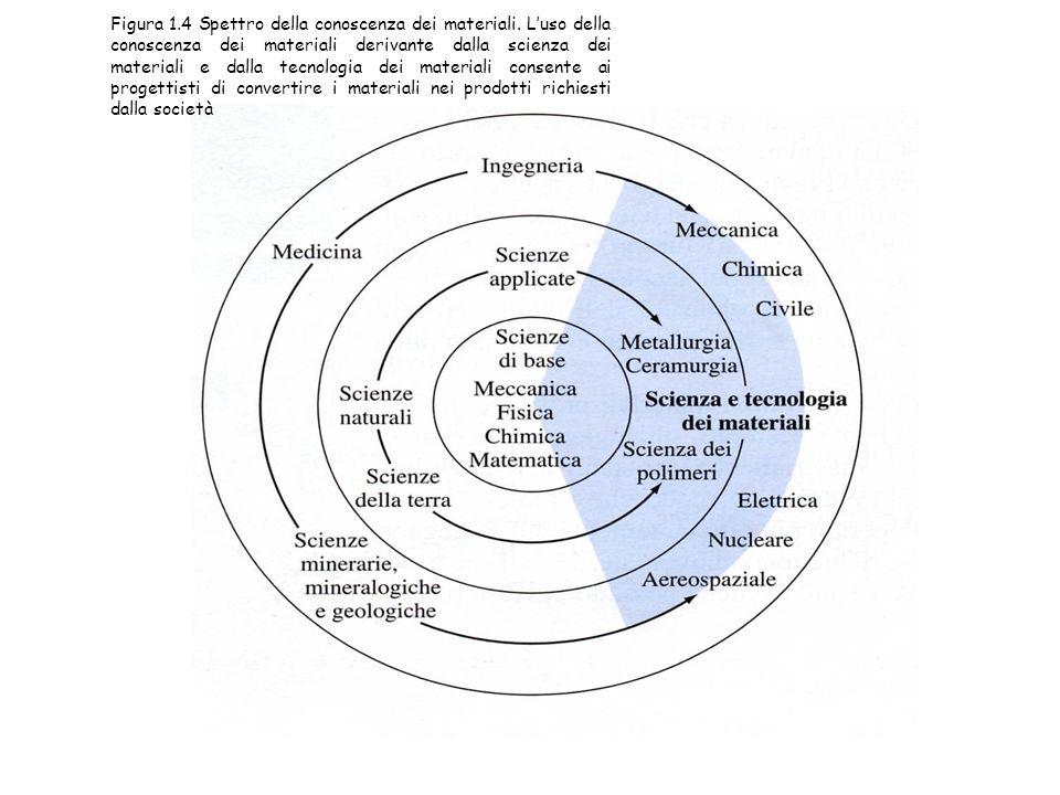 Figura 1.4 Spettro della conoscenza dei materiali. L'uso della conoscenza dei materiali derivante dalla scienza dei materiali e dalla tecnologia dei m