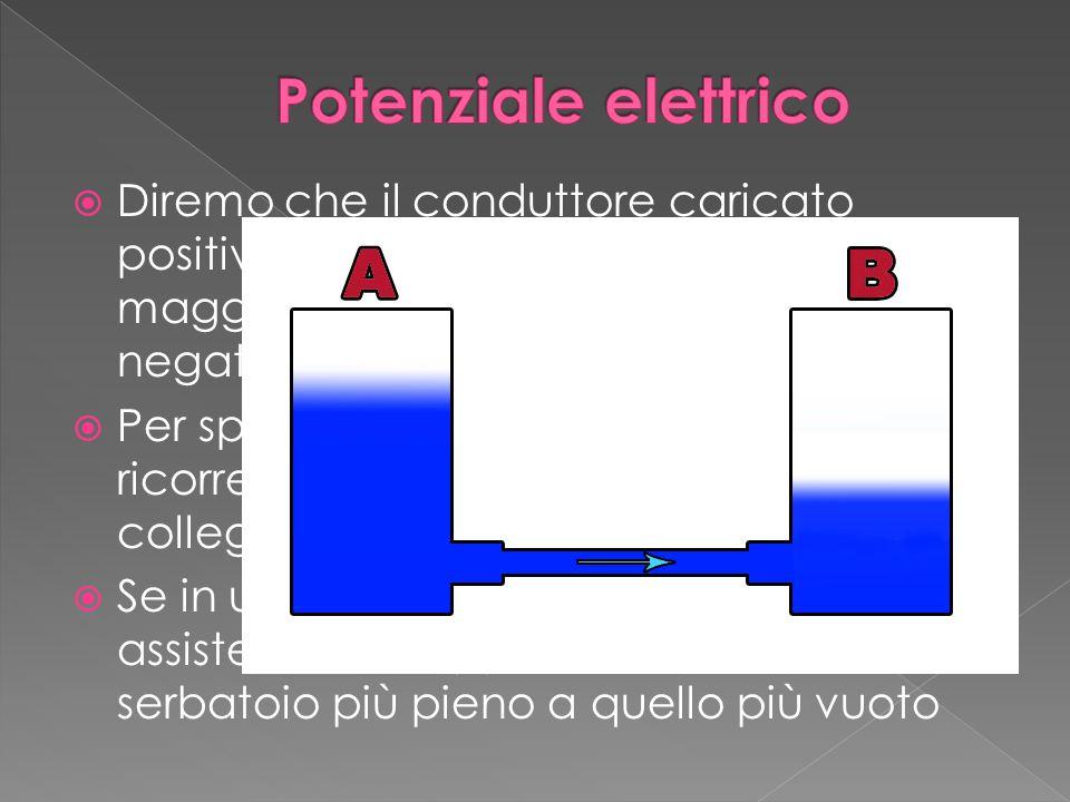  Diremo che il conduttore caricato positivamente ha in potenziale elettrico maggiore di quello caricato negativamente  Per spiegare questa situazione possiamo ricorrere a due vasi comunicanti collegati da un tubo  Se in uno dei due vasi il livello è più alto si assiste al passaggio dell'acqua dal serbatoio più pieno a quello più vuoto
