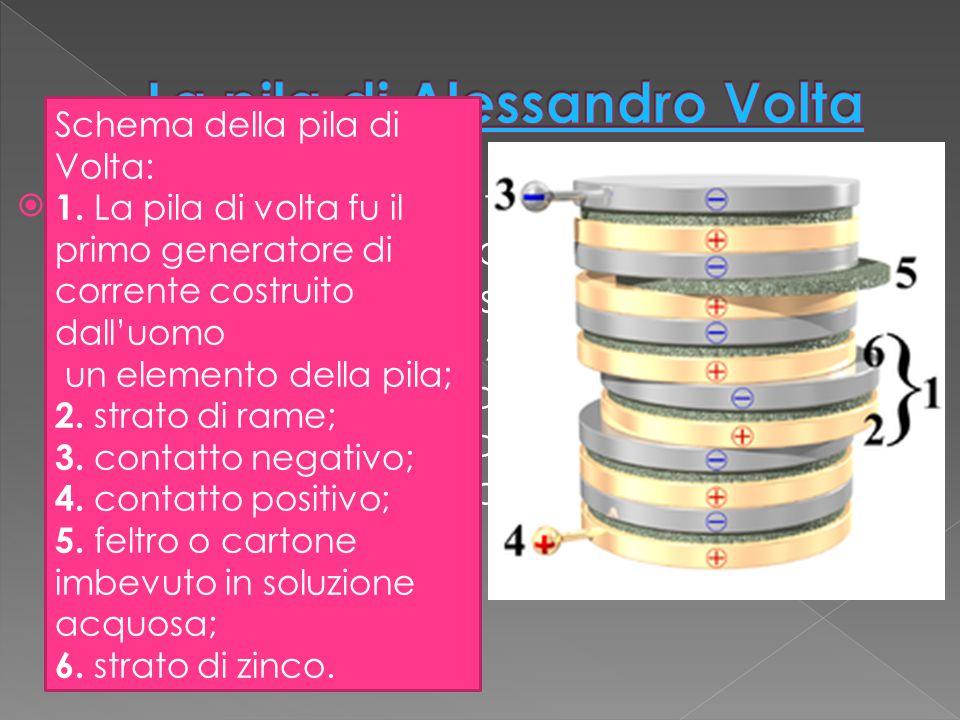  La pila di Volta è costituita fondamentalmente da una colonna di più elementi siili sovrapposti ciascuno dei quali consiste in un disco di zinco sovrapposto ad uno di rame, uniti attraverso uno strato intermedio di feltro o cartone imbevuto in acqua salata o acidulata.