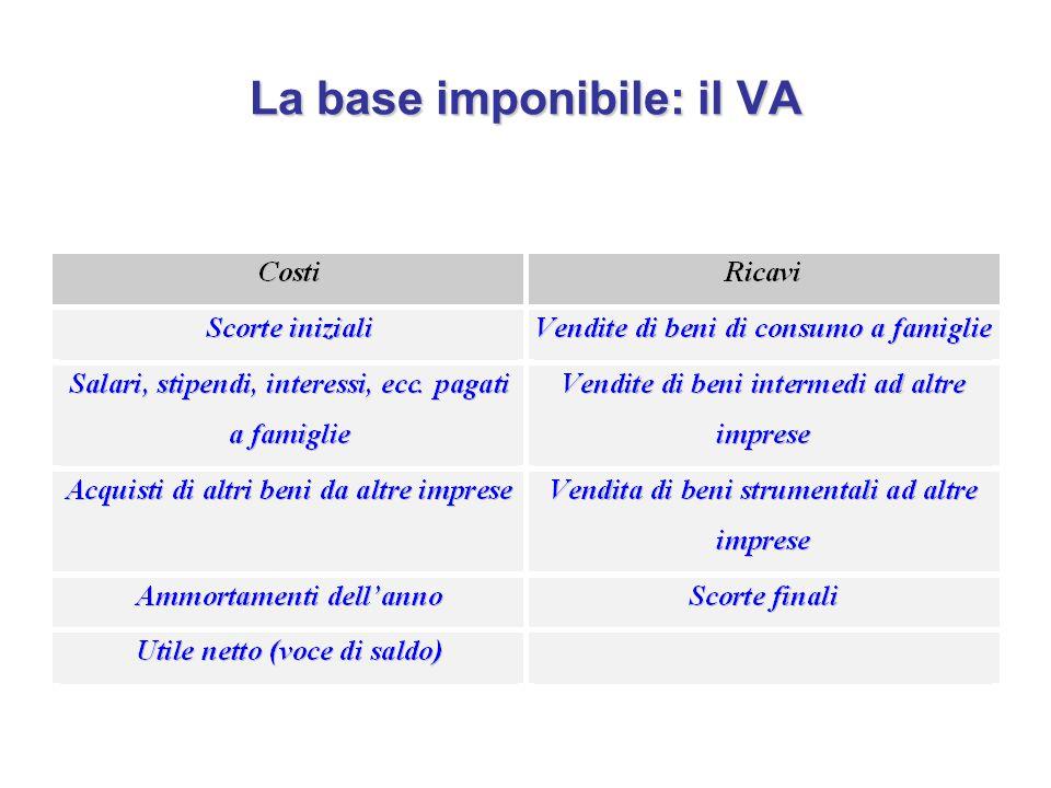 La base imponibile: il VA