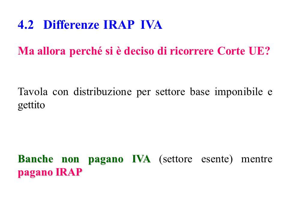 4.2 Differenze IRAP IVA Ma allora perché si è deciso di ricorrere Corte UE.