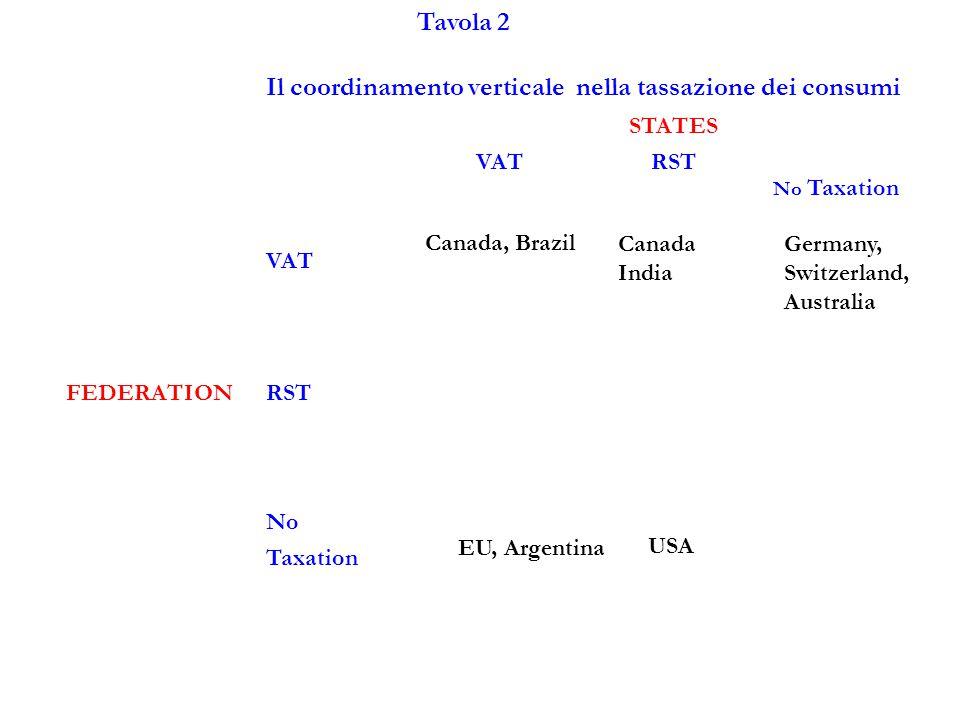 Tavola 2 Il coordinamento verticale nella tassazione dei consumi STATES VATRST No Taxation VAT Canada, Brazil FEDERATIONRST No Taxation Canada India Germany, Switzerland, Australia EU, Argentina USA