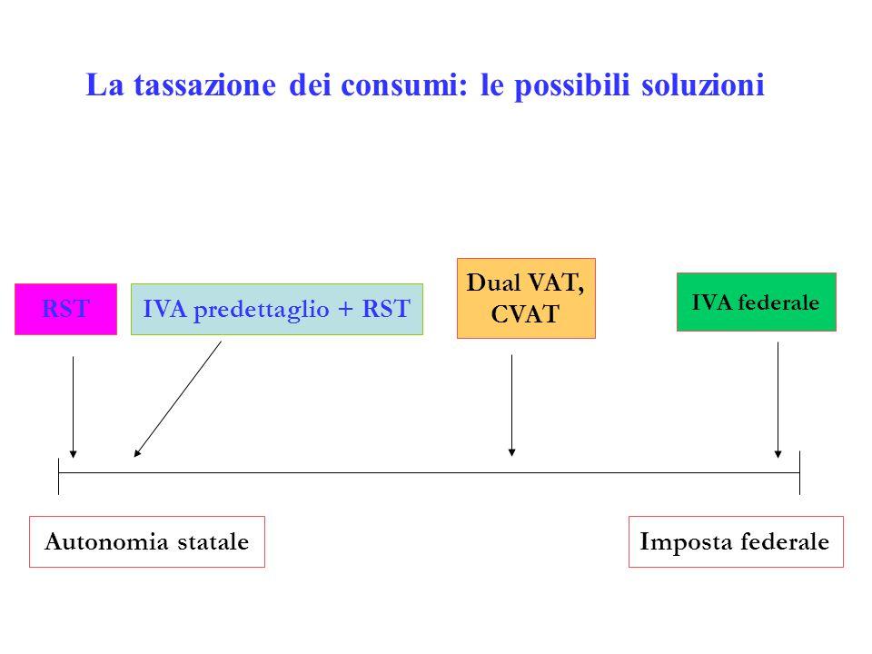 RST IVA federale La tassazione dei consumi: le possibili soluzioni Autonomia stataleImposta federale IVA predettaglio + RST Dual VAT, CVAT