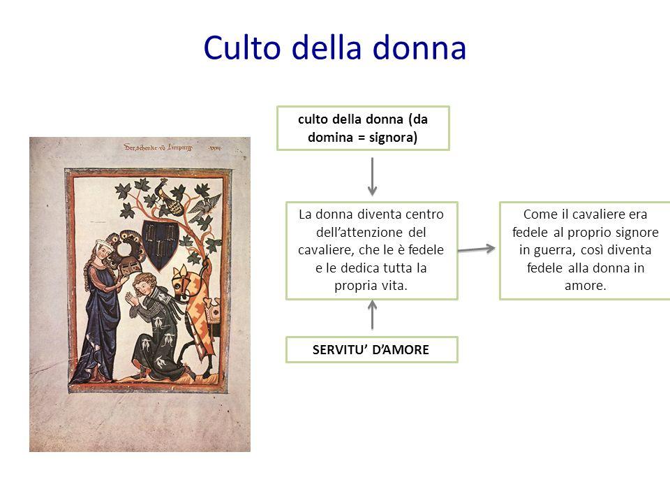 Produzione letteraria In Francia nell'XI secolo nascono due diverse lingue volgari LINGUA D'OC (= SI') LINGUA D'OIL (SI') SUD DELLA FRANCIA (PROVENZA) NORD DELLA FRANCIA Poesia provenzale Ciclo carolingio (CHANSONS DE GESTE) = EROE FEDELE AI VALORI DELLA CRISTIANITA' EROE CHE RAPPRESENTA TUTTI I CRISTIANI D'EUROPA Ciclo bretone ROMANZI CORTESI EROE FEDELE AI VALORI DELLA CRISTIANITA' PROTAGONISTA DI AVVENTURE AMOROSE E FANTASTICHE