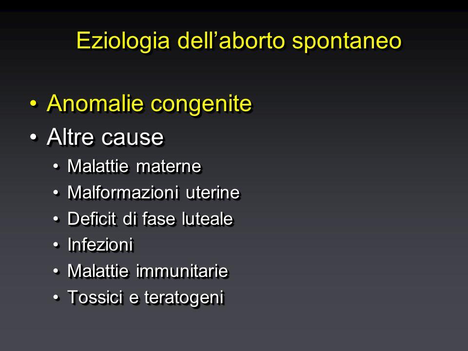 Eziologia dell'aborto spontaneo Anomalie congeniteAnomalie congenite Altre causeAltre cause Malattie materneMalattie materne Malformazioni uterineMalf
