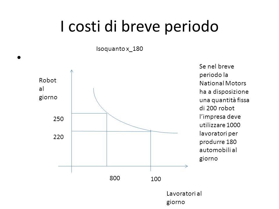 I costi di breve periodo Isoquanto x_180 Robot al giorno Lavoratori al giorno 800 100 250 220 Se nel breve periodo la National Motors ha a disposizione una quantità fissa di 200 robot l'impresa deve utilizzare 1000 lavoratori per produrre 180 automobili al giorno