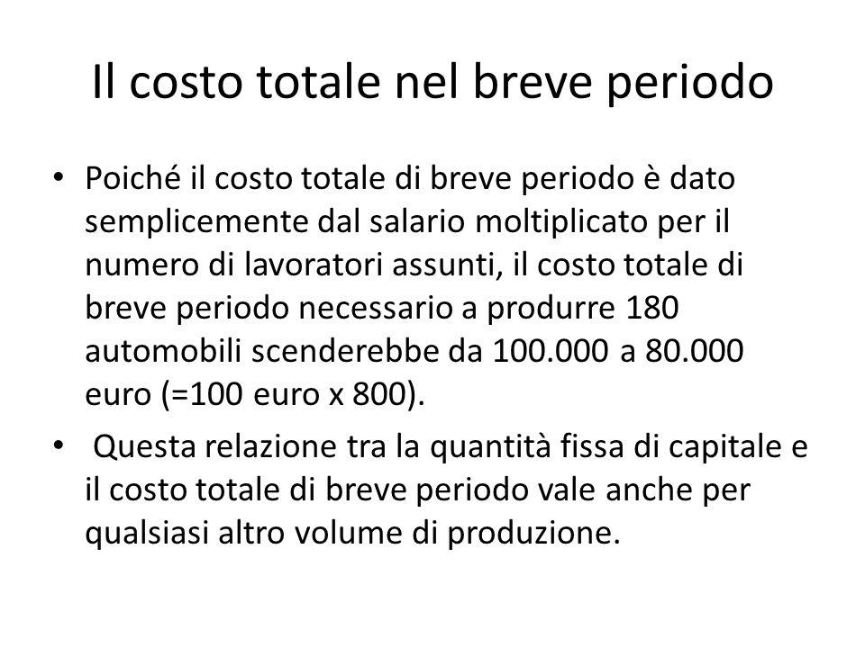 Il costo totale nel breve periodo Poiché il costo totale di breve periodo è dato semplicemente dal salario moltiplicato per il numero di lavoratori assunti, il costo totale di breve periodo necessario a produrre 180 automobili scenderebbe da 100.000 a 80.000 euro (=100 euro x 800).