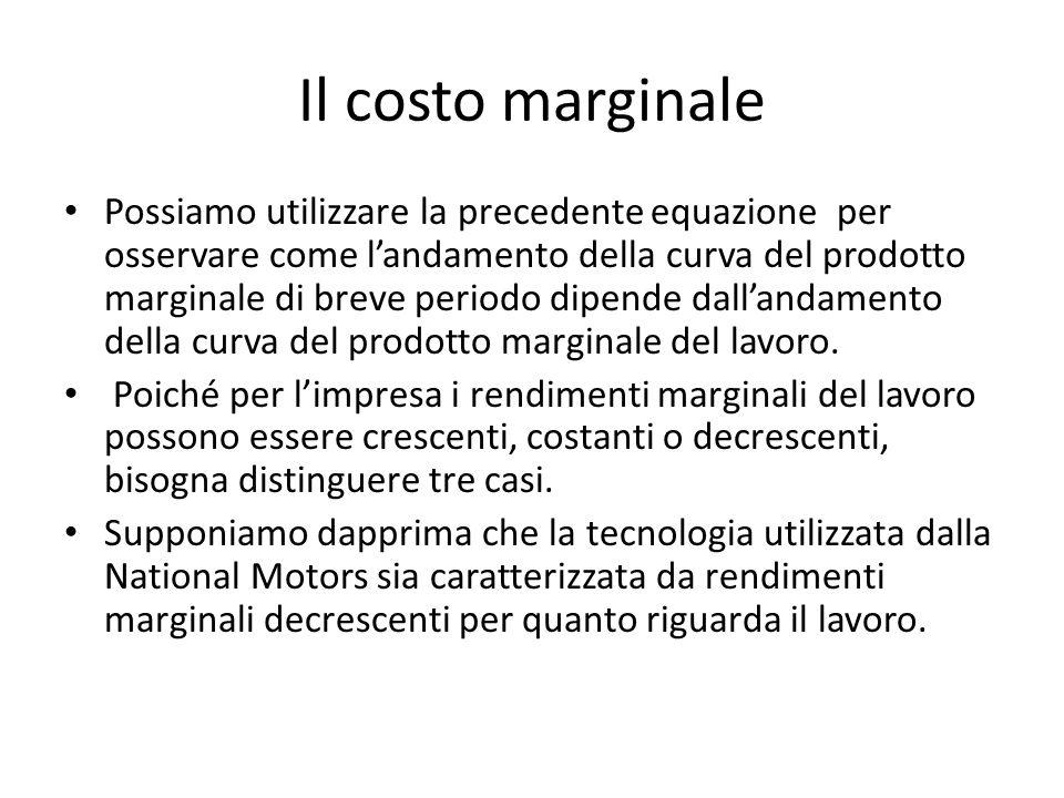 Il costo marginale Possiamo utilizzare la precedente equazione per osservare come l'andamento della curva del prodotto marginale di breve periodo dipende dall'andamento della curva del prodotto marginale del lavoro.