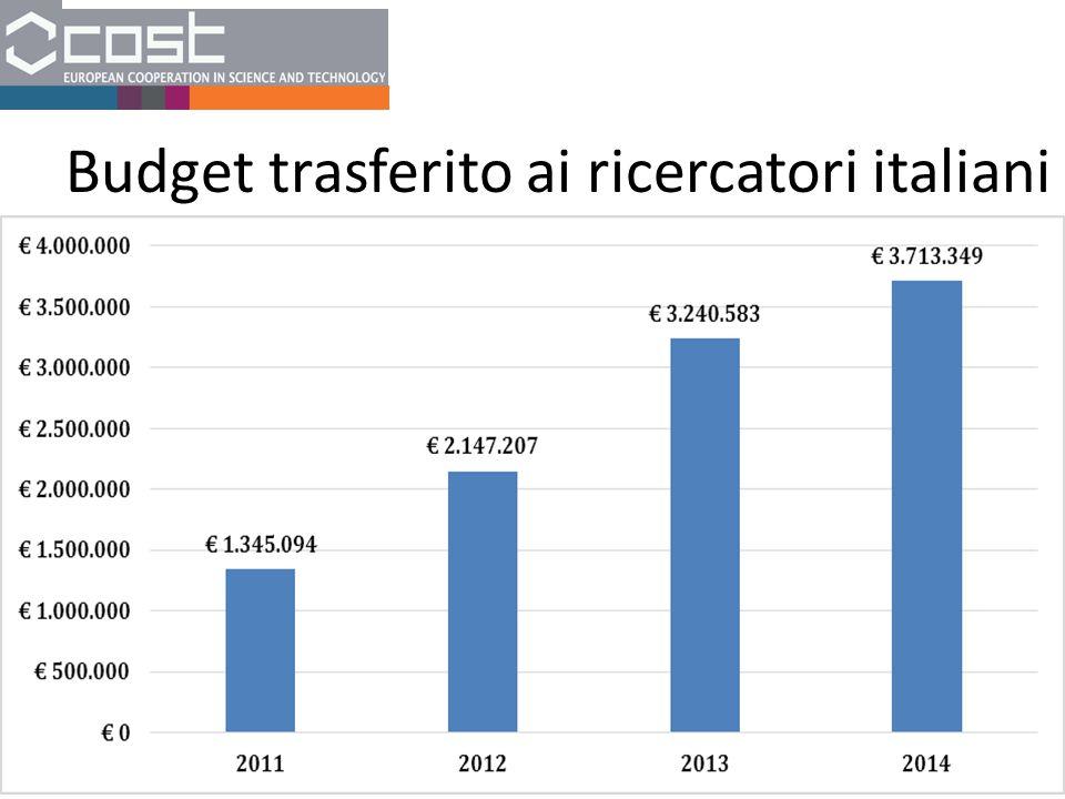 Budget trasferito ai ricercatori italiani
