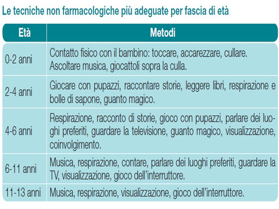 Meccanismi d'azione dell'agopuntura Stimoloalgico Corteccia cerebrale nocicettore FibraMotriceEfferente Fibra nervosa afferente nervosa afferente Corno posteriore Corteccia motoria Corteccia somatosensoriale Sistema limbico Sost.