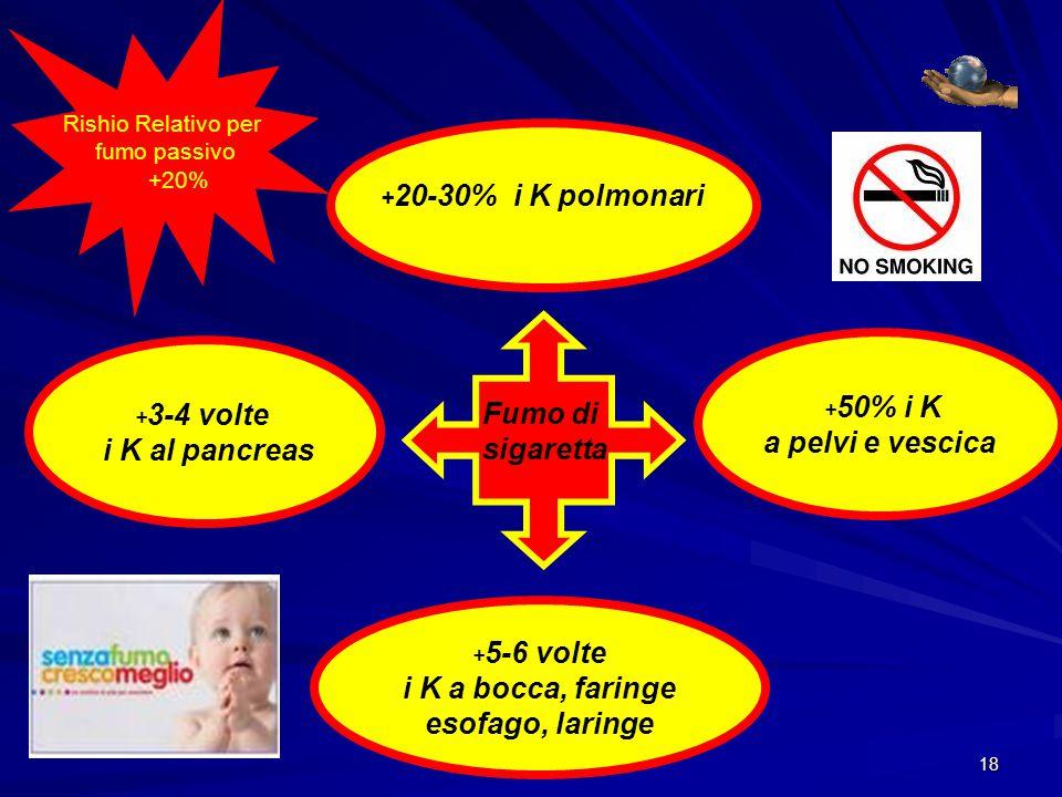 17 TUMORI in ITALIA 140 mila decessi per tumore 1,5 milioni di persone interessate In aumento: 270 mila casi previsti nel 2010 55%di guarigione 37%maschi 56%donne a 5aa dalla diagnosi 100 mila casi dai 15 e 39 aa tra i 21 milioni di giovani 240 mila tumori ogni aa in Italia Centro Nazionale di Epidemiologia, Sorveglianza e Promozione della Salute N.B.:diminuzione della mortalità del 30% dal 1990 al 2002 tra i 15 e i 39 aa.