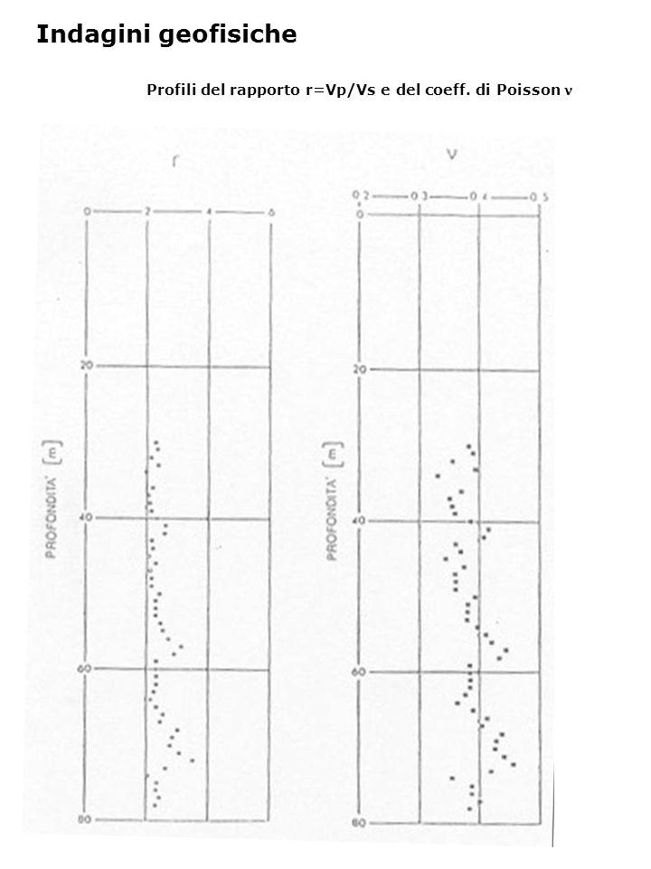 Profili del rapporto r=Vp/Vs e del coeff. di Poisson Indagini geofisiche