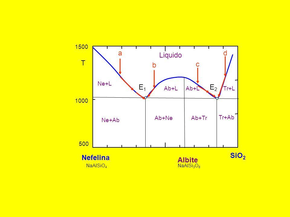 500 1000 1500 T Nefelina SiO 2 Albite NaAlSiO 4 NaAlSi 3 O 8 Liquido Ne+L Ne+Ab Ab+NeAb+Tr Tr+Ab Ab+L Tr+L E1E1 E2E2 a b c d