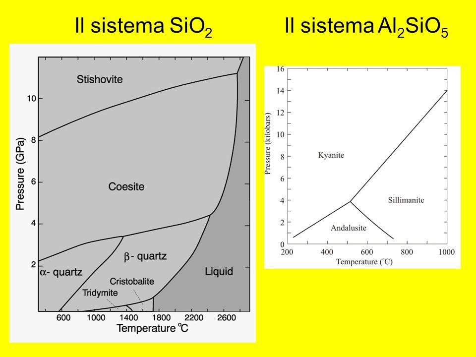 Il sistema SiO 2 Il sistema Al 2 SiO 5