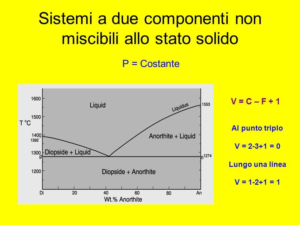 Sistemi a due componenti non miscibili allo stato solido Al punto triplo V = 2-3+1 = 0 Lungo una linea V = 1-2+1 = 1 V = C – F + 1 P = Costante