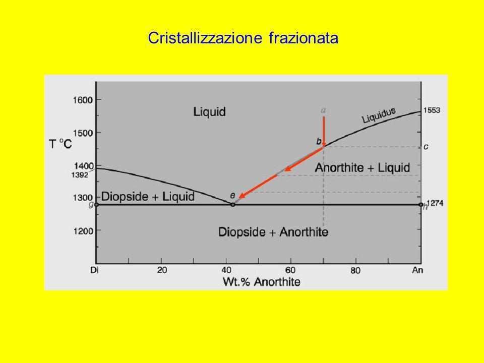 Cristallizzazione frazionata