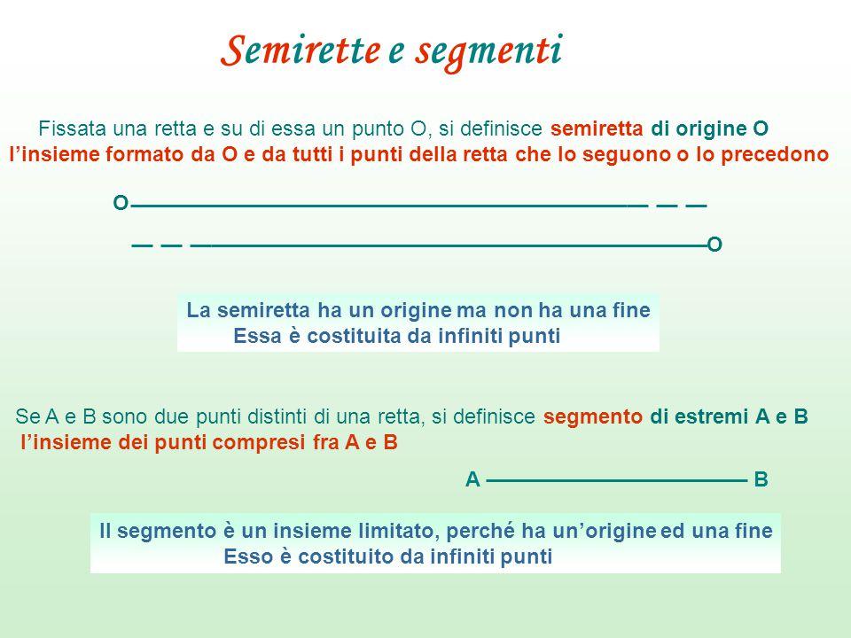 Semirette e segmenti Fissata una retta e su di essa un punto O, si definisce semiretta di origine O l'insieme formato da O e da tutti i punti della re