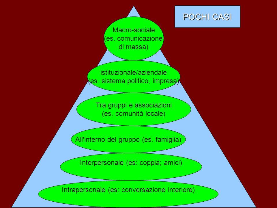 Macro-sociale (es. comunicazione di massa) istituzionale/aziendale (es. sistema politico, impresa) Tra gruppi e associazioni (es. comunità locale)