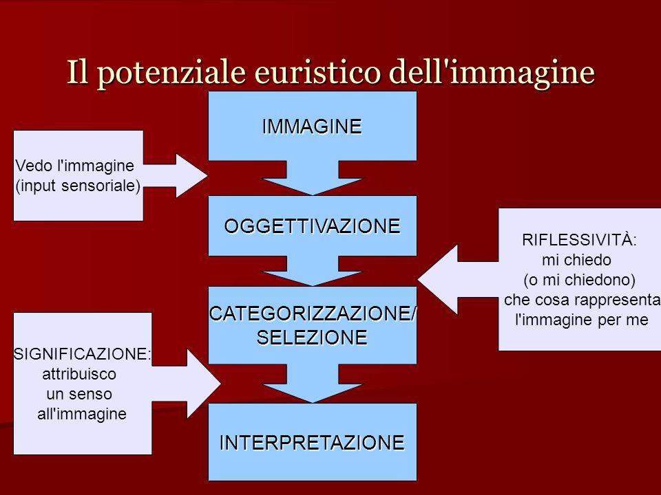 Il potenziale euristico dell'immagine IMMAGINE OGGETTIVAZIONE CATEGORIZZAZIONE/SELEZIONE INTERPRETAZIONE Vedo l'immagine (input sensoriale) RIFLESSIV