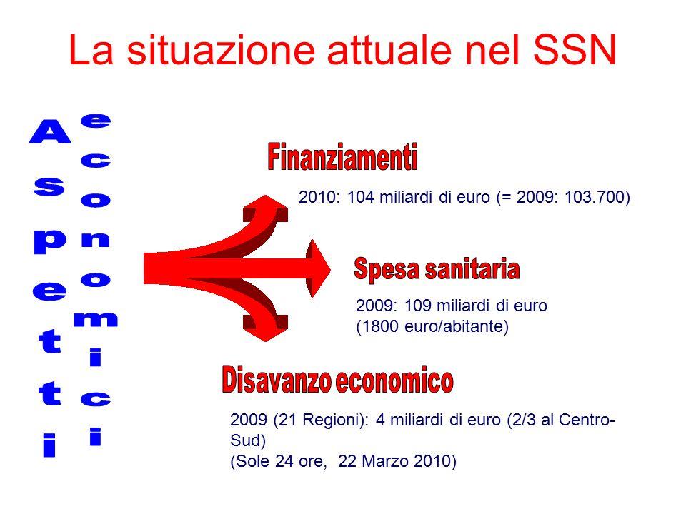 2009: 109 miliardi di euro (1800 euro/abitante) 2010: 104 miliardi di euro (= 2009: 103.700) 2009 (21 Regioni): 4 miliardi di euro (2/3 al Centro- Sud) (Sole 24 ore, 22 Marzo 2010) La situazione attuale nel SSN