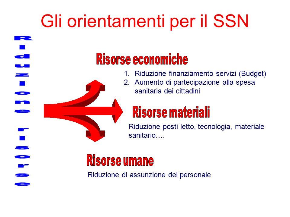 Gli orientamenti per il SSN 1.Riduzione finanziamento servizi (Budget) 2.Aumento di partecipazione alla spesa sanitaria dei cittadini Riduzione posti letto, tecnologia, materiale sanitario….