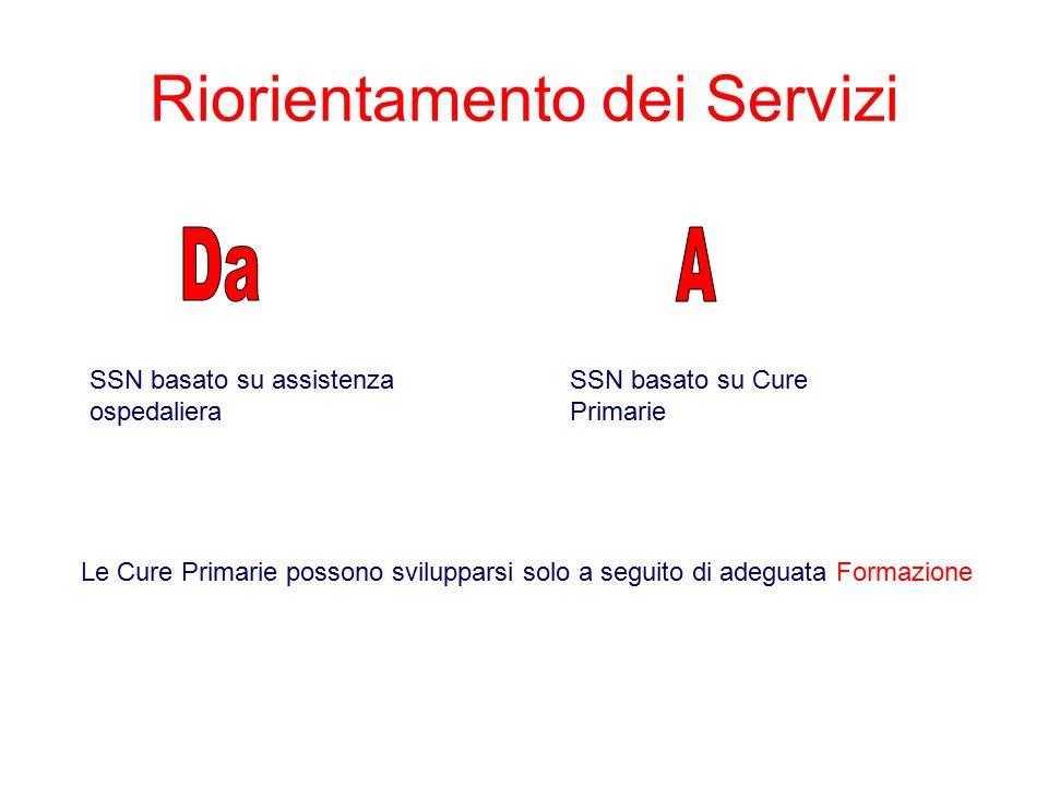 Riorientamento dei Servizi SSN basato su assistenza ospedaliera SSN basato su Cure Primarie Le Cure Primarie possono svilupparsi solo a seguito di adeguata Formazione
