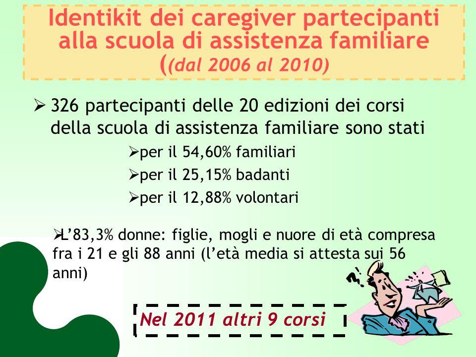 Identikit dei pazienti in Assistenza Domiciliare Integrata 74,80% sono di età superiore ai 74 anni 0,71% sono in età pediatrica le donne sono più del doppio rispetto agli uomini il 48,63% presenta una dipendenza completa, il 65,16% da grave a completa (indice di Barthel) l'86% presenta da 2 a 10 patologie nell'ASL di Brescia 12.663 pazienti nel 2010
