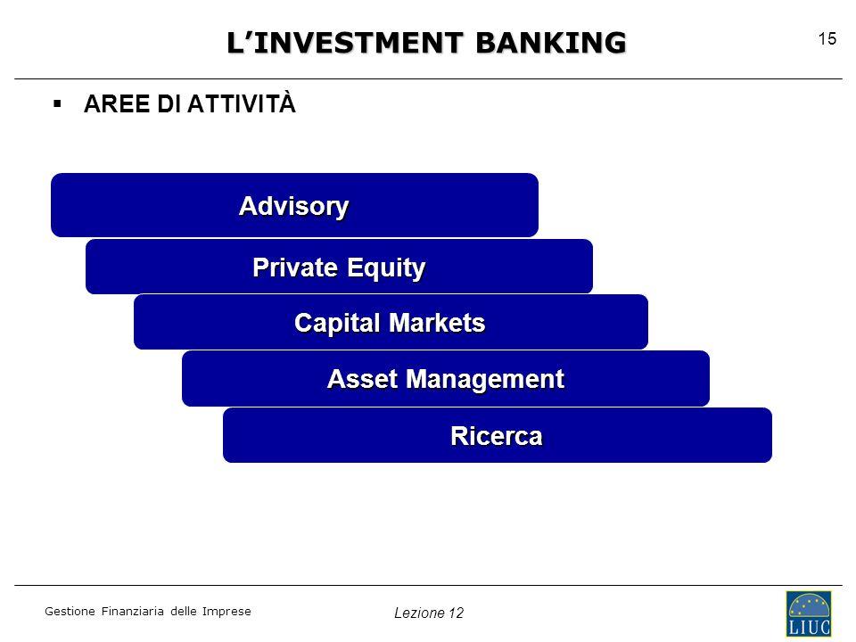 Lezione 12 Gestione Finanziaria delle Imprese 15 L'INVESTMENT BANKING  AREE DI ATTIVITÀ Advisory Private Equity Capital Markets Asset Management Ricerca