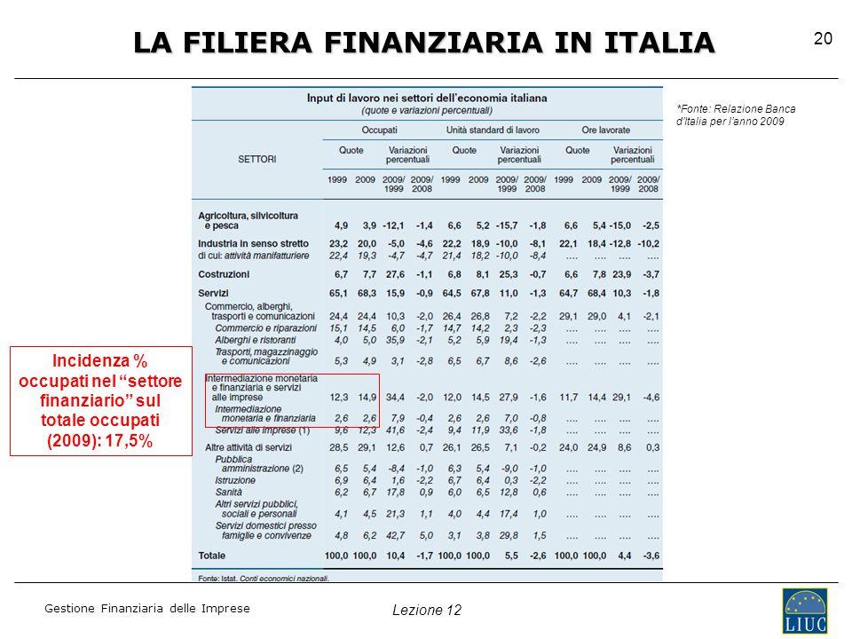 Lezione 12 Gestione Finanziaria delle Imprese 20 LA FILIERA FINANZIARIA IN ITALIA Incidenza % occupati nel settore finanziario sul totale occupati (2009): 17,5% *Fonte: Relazione Banca d'Italia per l'anno 2009