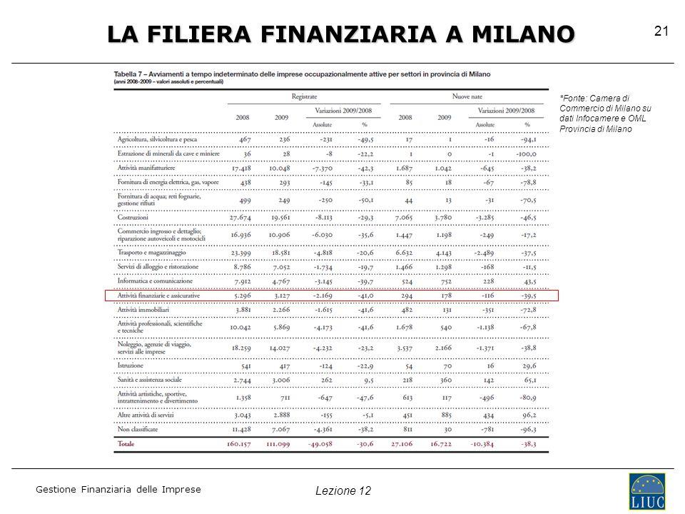 Lezione 12 Gestione Finanziaria delle Imprese 21 LA FILIERA FINANZIARIA A MILANO *Fonte: Camera di Commercio di Milano su dati Infocamere e OML Provincia di Milano