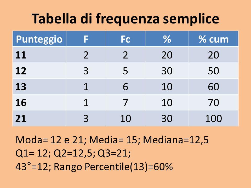 Tabella di frequenza semplice PunteggioFFc% cum 112220 12353050 13161060 16171070 2131030100 Moda= 12 e 21; Media= 15; Mediana=12,5 Q1= 12; Q2=12,5; Q3=21; 43°=12; Rango Percentile(13)=60%