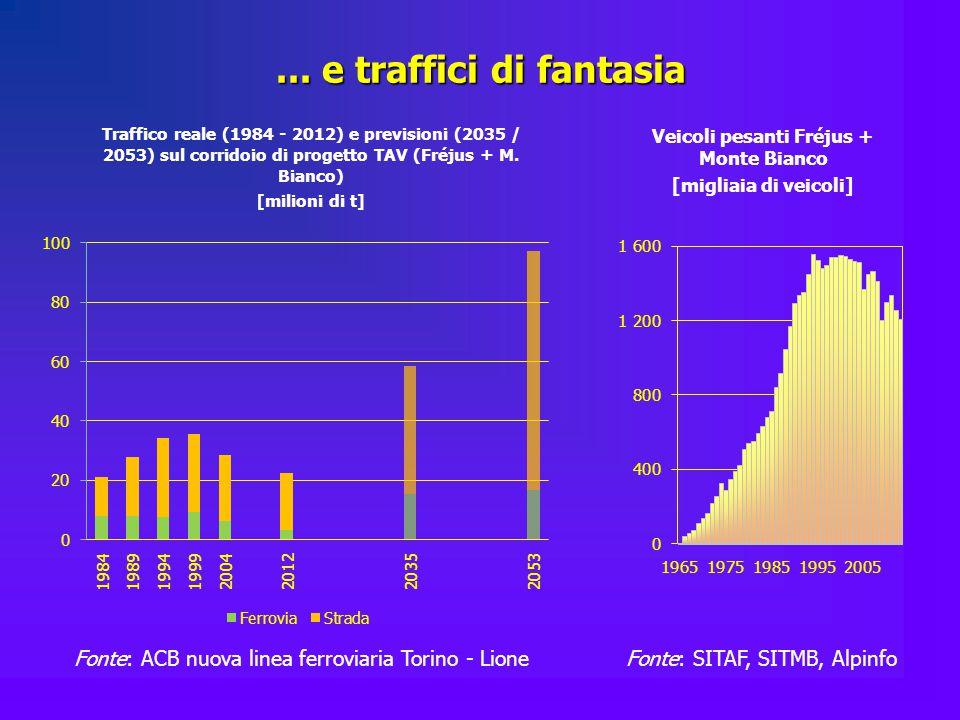 ... e traffici di fantasia Traffico reale (1984 - 2012) e previsioni (2035 / 2053) sul corridoio di progetto TAV (Fréjus + M. Bianco) [milioni di t] V