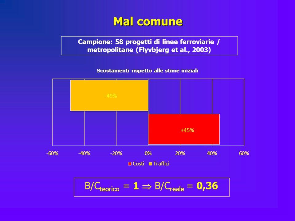 Mal comune Campione: 58 progetti di linee ferroviarie / metropolitane (Flyvbjerg et al., 2003) B/C teorico = 1  B/C reale = 0,36