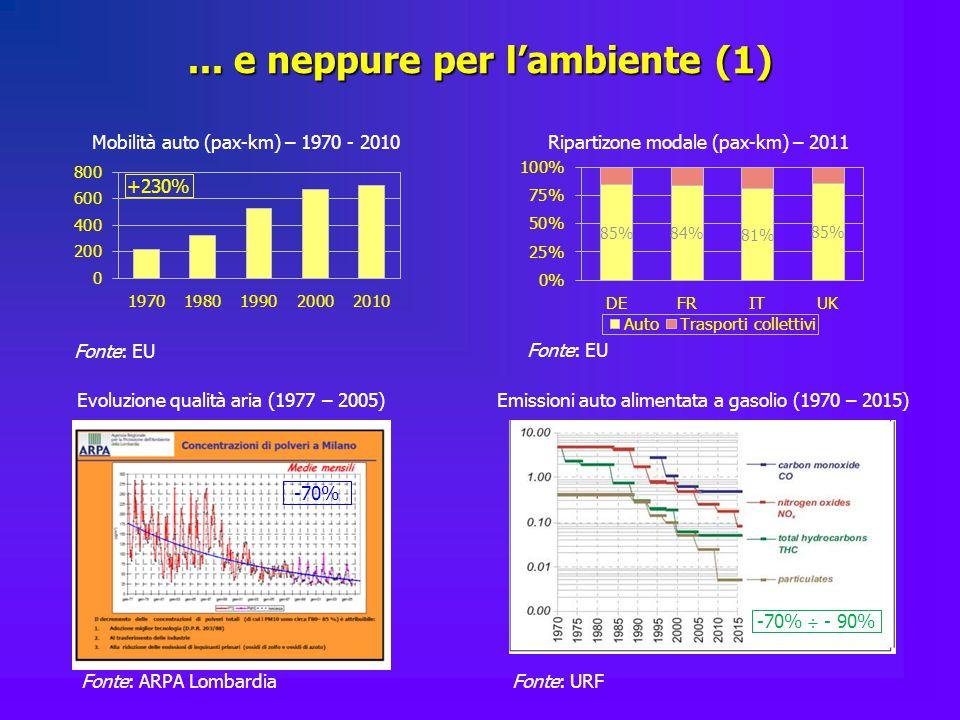 ... e neppure per l'ambiente (1) Ripartizone modale (pax-km) – 2011 Fonte: EU Mobilità auto (pax-km) – 1970 - 2010 Fonte: EU +230% Evoluzione qualità