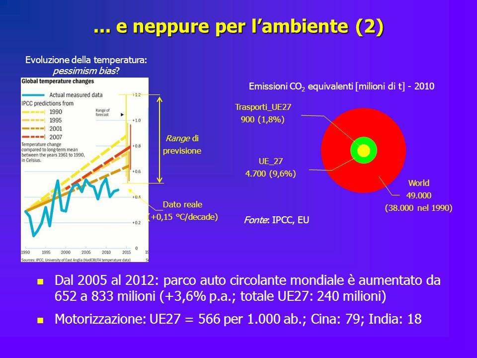 ... e neppure per l'ambiente (2) Emissioni CO 2 equivalenti [milioni di t] - 2010 Evoluzione della temperatura: pessimism bias? Trasporti_UE27 900 (1,