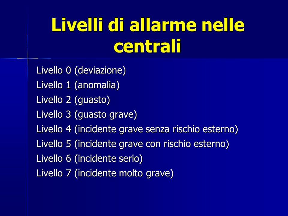 Livelli di allarme nelle centrali Livello 0 (deviazione) Livello 1 (anomalia) Livello 2 (guasto) Livello 3 (guasto grave) Livello 4 (incidente grave senza rischio esterno) Livello 5 (incidente grave con rischio esterno) Livello 6 (incidente serio) Livello 7 (incidente molto grave)