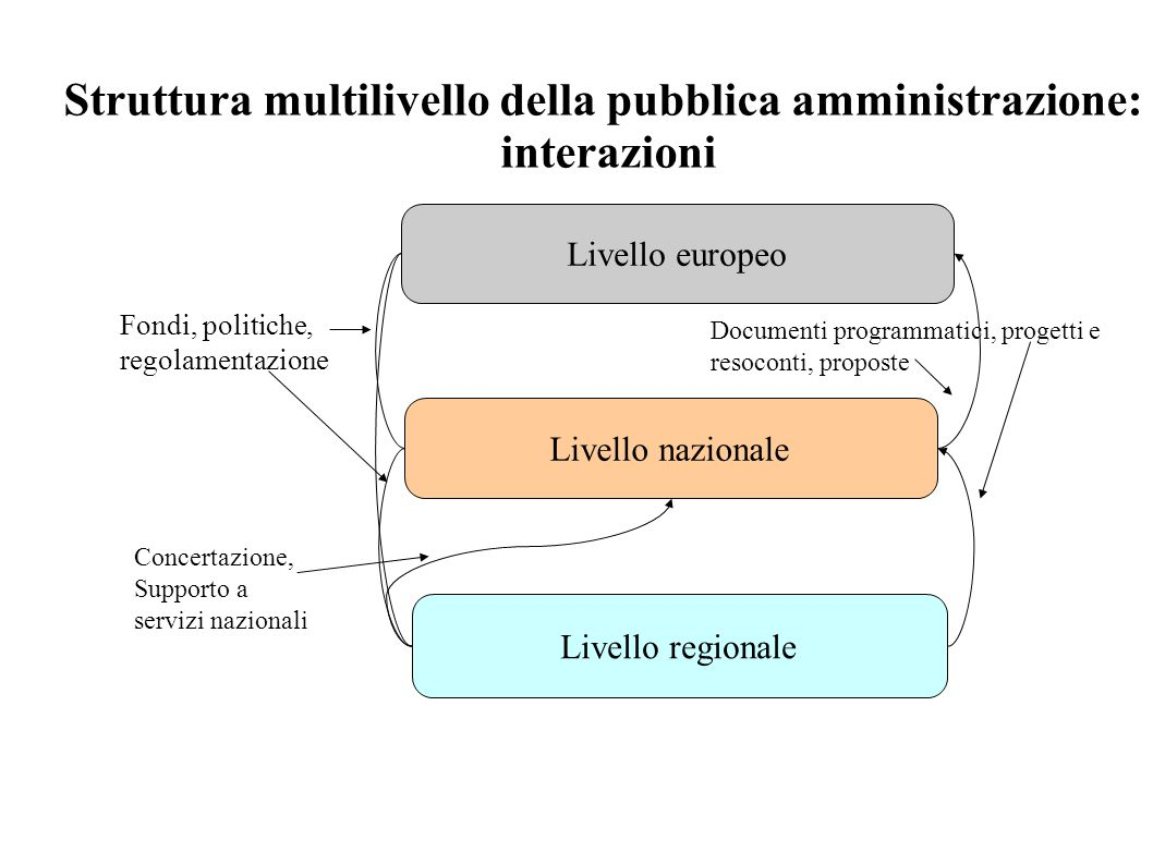 Livello regionale Livello nazionale Livello europeo Struttura multilivello della pubblica amministrazione: interazioni Documenti programmatici, proget